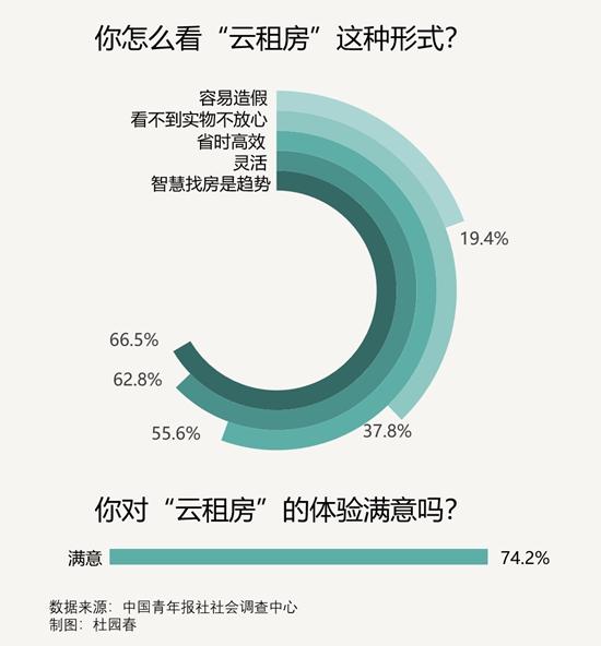 """96.8%受访租房应届生今年体验了""""云租房"""""""