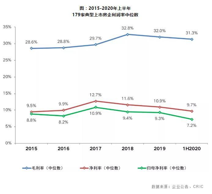 上半年房企利润明显下滑,净利率跌至2015年水平