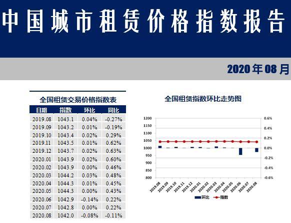 8月份27个重点城市住房租赁价格下跌