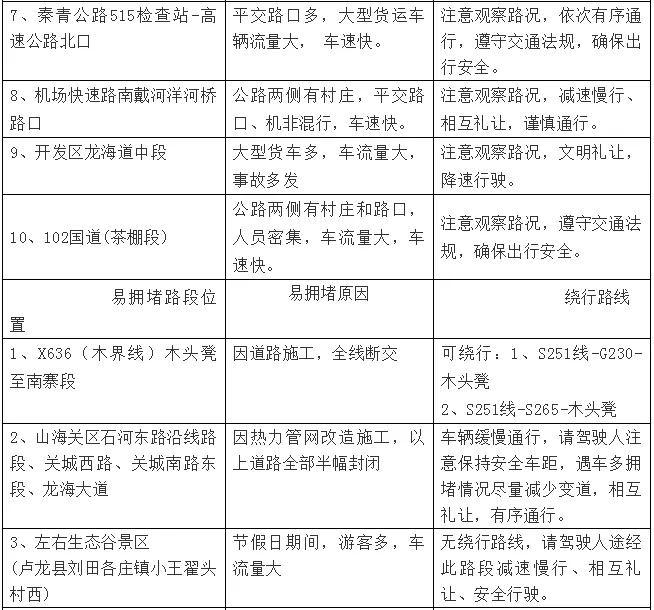 """秦皇岛交警中秋国庆假期""""两公布一提示"""""""
