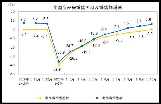 同比增6.3%!前10月全国房地产开发投资116556亿