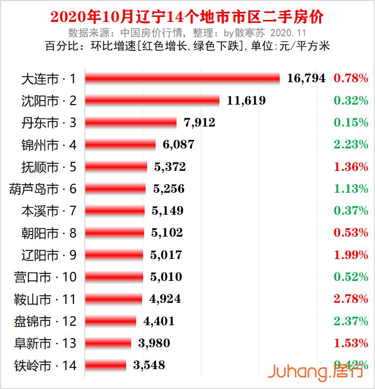 辽宁14个地级以上城市二手房价(均价)排名及增速: