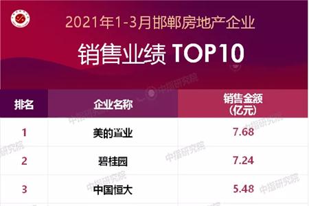 邯鄲樓市一季度銷售揭榜:美的置業以7.68億居首